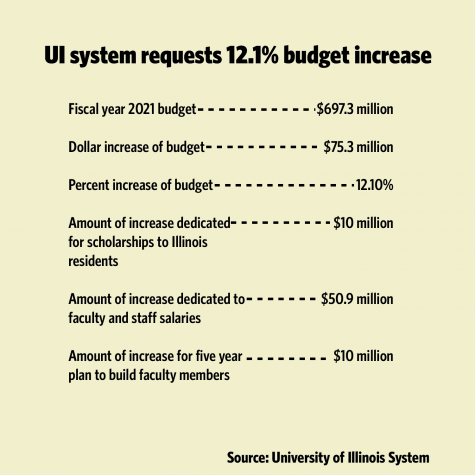 UI System requests 2021 budget increase