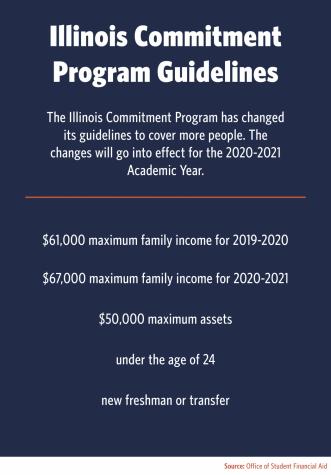 Illinois Commitment raises income level requirement