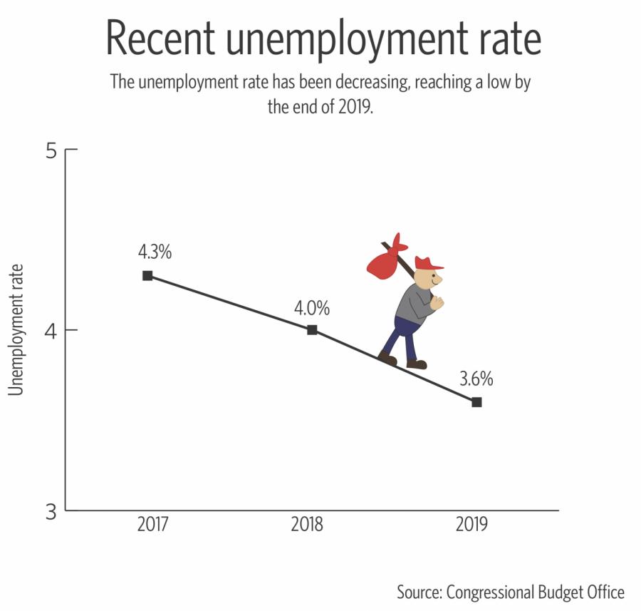 Unemploymentt