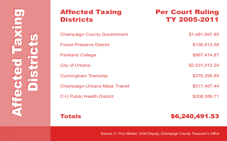 AffectingTaxingDistricts