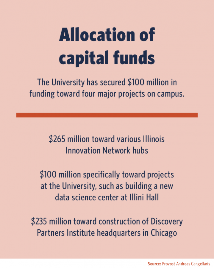 University secures $100 million to move forward with projects, boost innovation