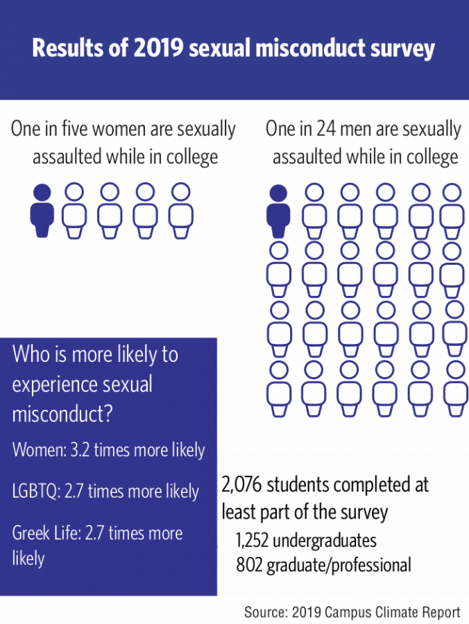 University+releases+sexual+misconduct+survey+results