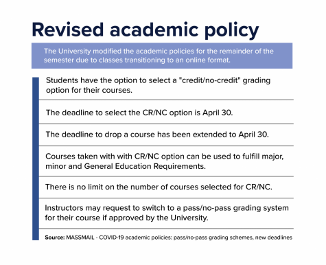 University revises academic policy for remainder of semester