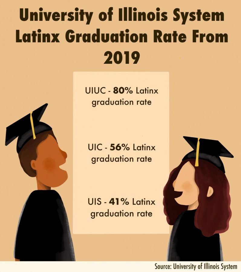 University increases Latinx graduation rate despite setbacks