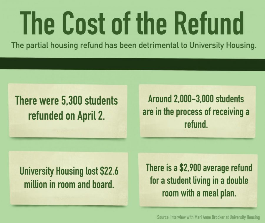 University Housing prorates room and board fees