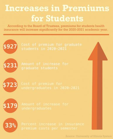 University raises student insurance premiums