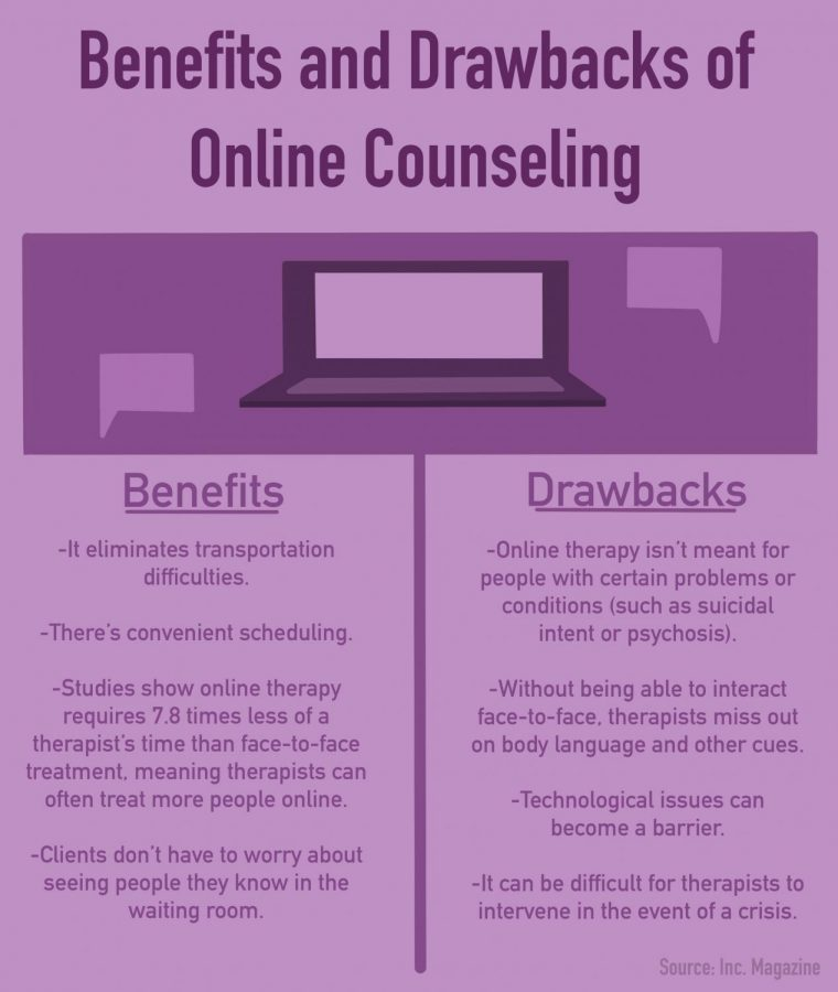 University offers online counseling to students