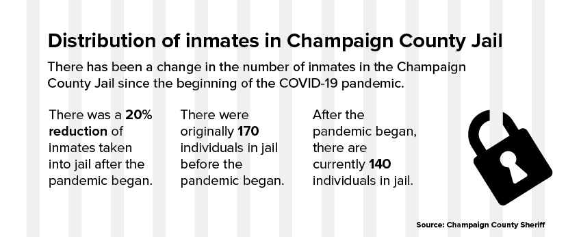 Champaign coalition calls for release of inmates during pandemic