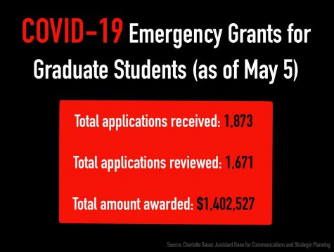 Students receive money from emergency COVID-19 grants