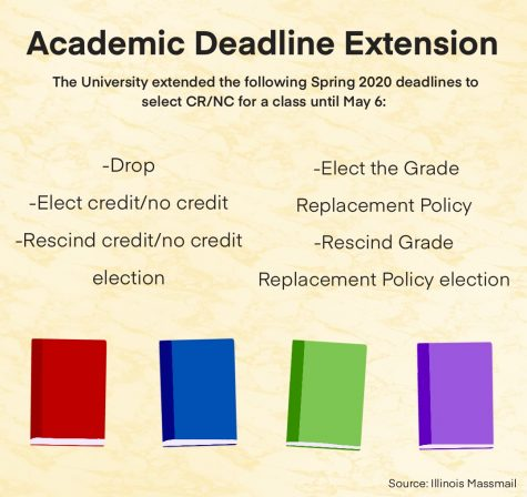 Students ask for credit/no credit extension as finals loom