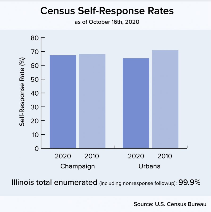 Census ends early, CU officials worry about undercounts