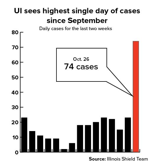 UI sees biggest COVID-19 surge since lockdown