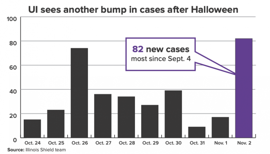 COVID-19 cases jump after Halloween weekend