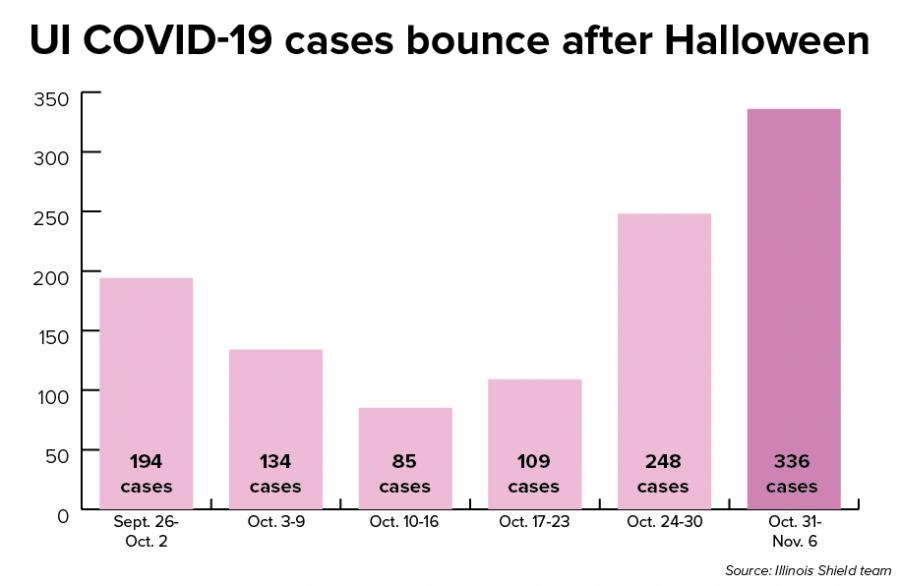 COVID-19+continues+surge+in+Illinois%2C+campus