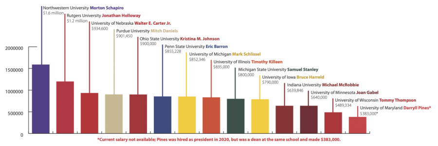 Big+Ten+presidents%27+salaries+ranked