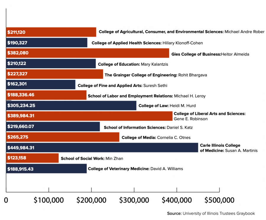 Highest paid professor in each college