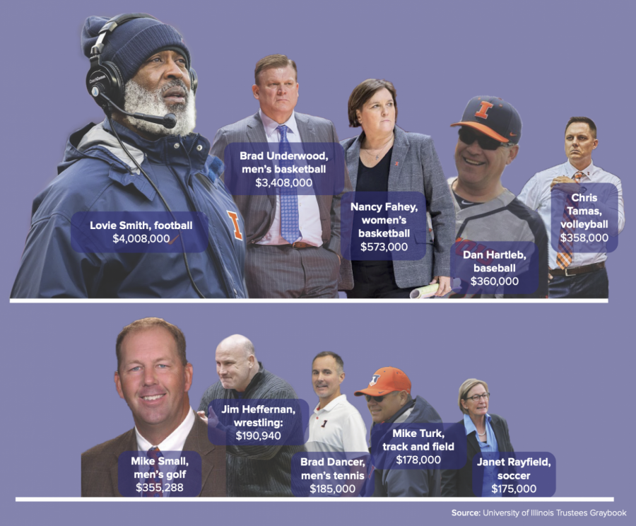 Top 10 head coaches at Illinois