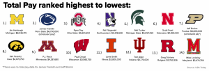 Big Ten football coaches' salaries ranked highest to lowest