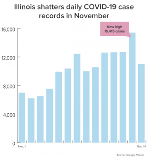 Illinois hits grim new COVID-19 milestones as cases continue surge