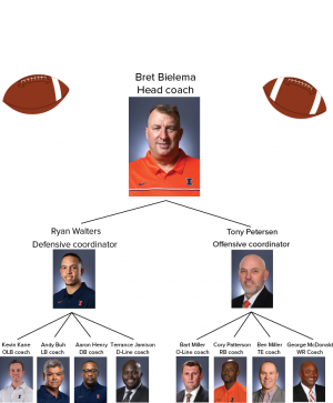 Bielema builds all-star staff, keeps talented seniors