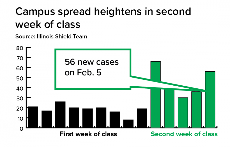 Second week of class brings rise in new cases