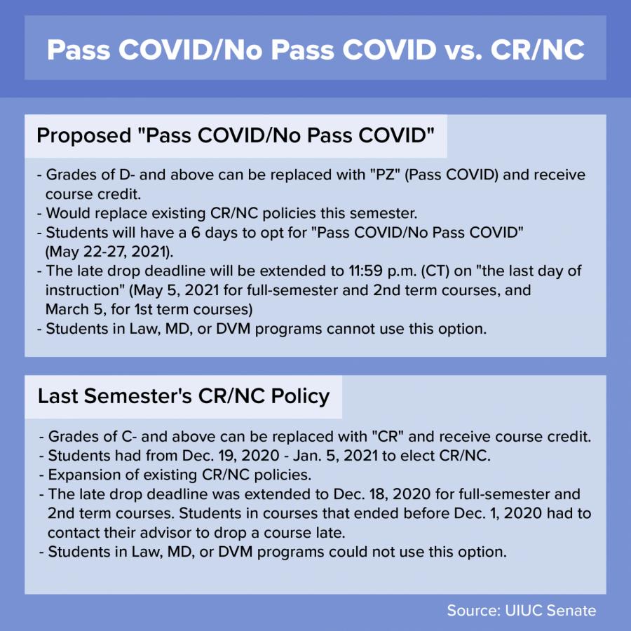 UI+Senate+to+discuss+revamped+COVID-19+grade+policy