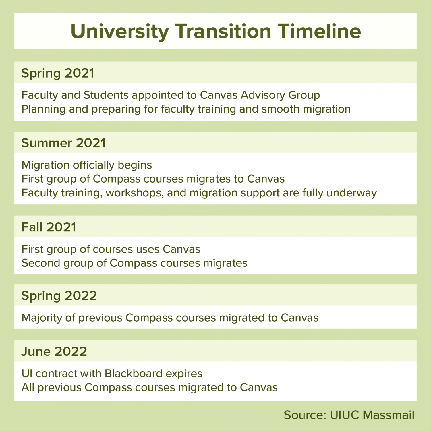 Uiuc Academic Calendar Fall 2022.Ui To Replace Illinois Compass With Canvas As Learning System The Daily Illini