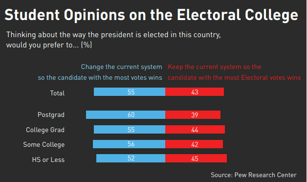 Students weigh in on electoral college