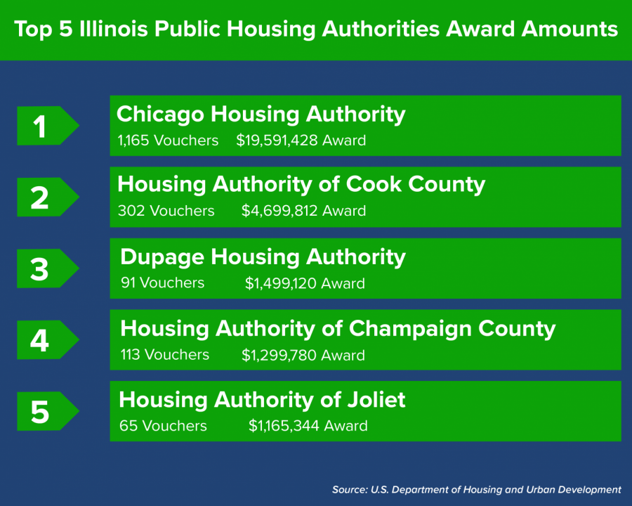 HUD awards Champaign County emergency housing vouchers