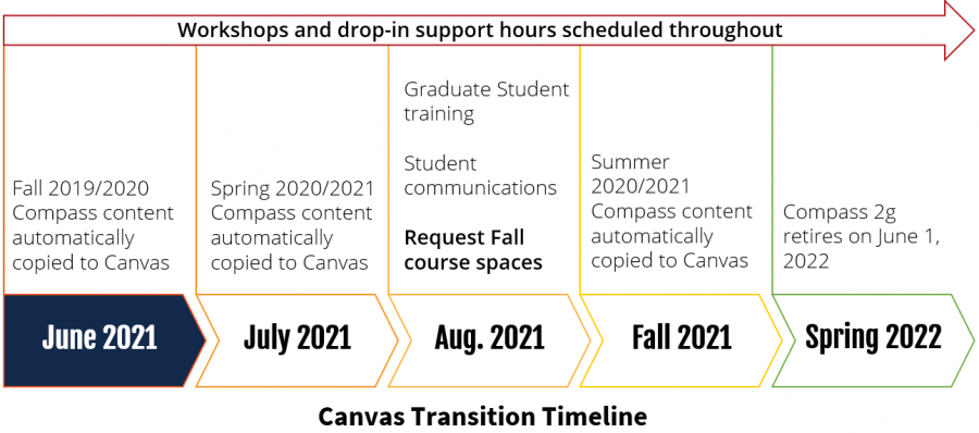 The University of Illinois shares a timeline of the transition from Compass2g to Canvas. The University of Illinois will retire Compass2g on June 1 in order to have Canvas be the main content supplier for classes.