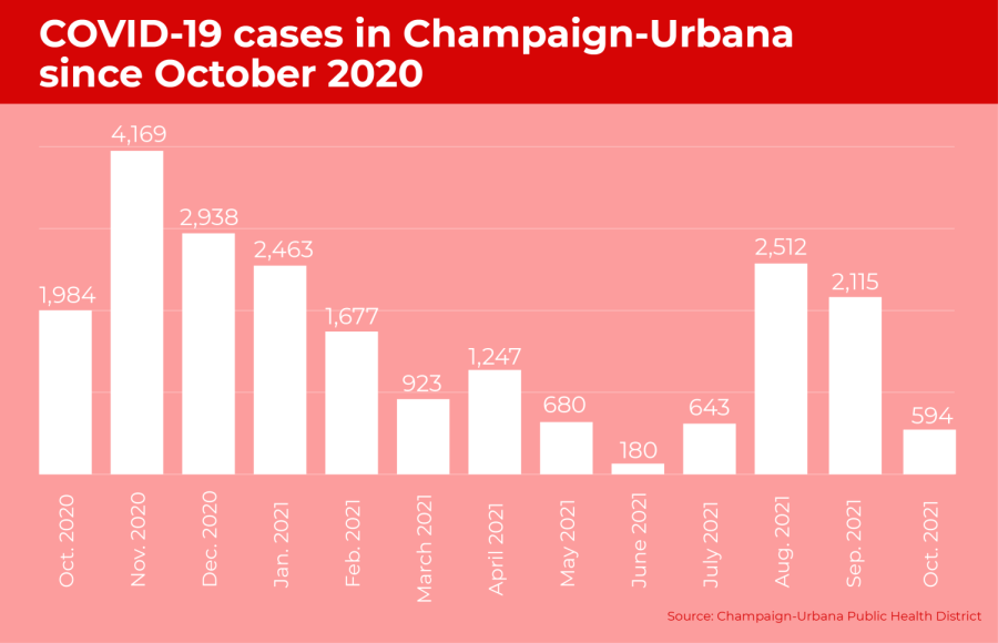 COVID-19 cases on campus decrease 70% since October 2020